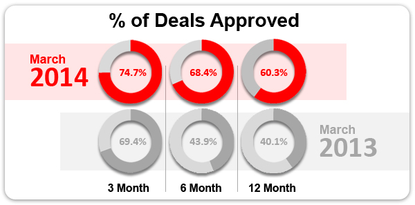 % Deals Approved